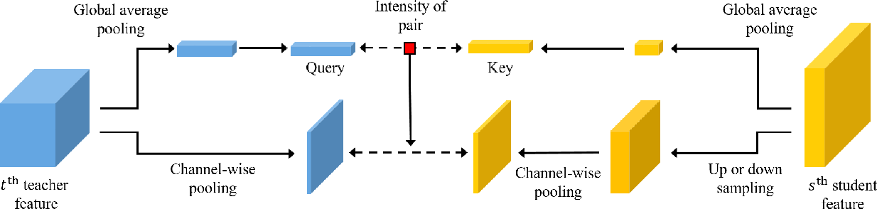 Figure 3 for Show, Attend and Distill:Knowledge Distillation via Attention-based Feature Matching
