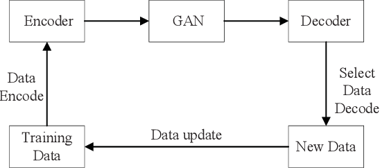 Figure 1 for HpGAN: Sequence Search with Generative Adversarial Networks