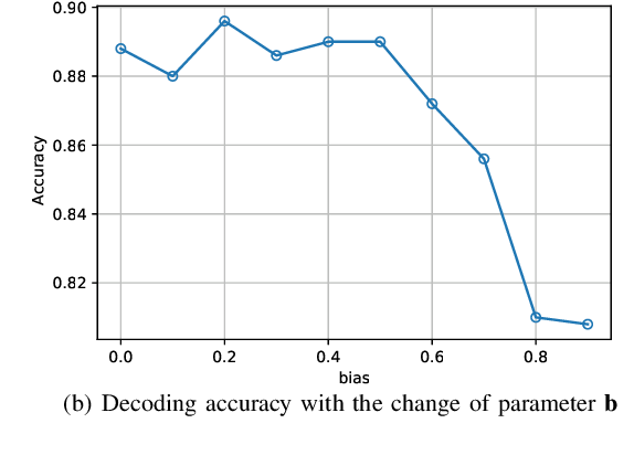 Figure 4 for HpGAN: Sequence Search with Generative Adversarial Networks