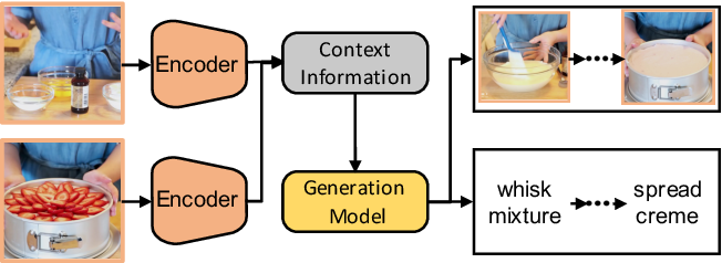 Figure 1 for Procedure Planning in Instructional Videos via Contextual Modeling and Model-based Policy Learning