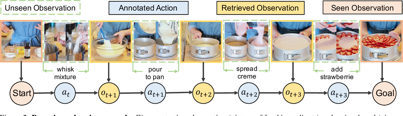 Figure 3 for Procedure Planning in Instructional Videos via Contextual Modeling and Model-based Policy Learning