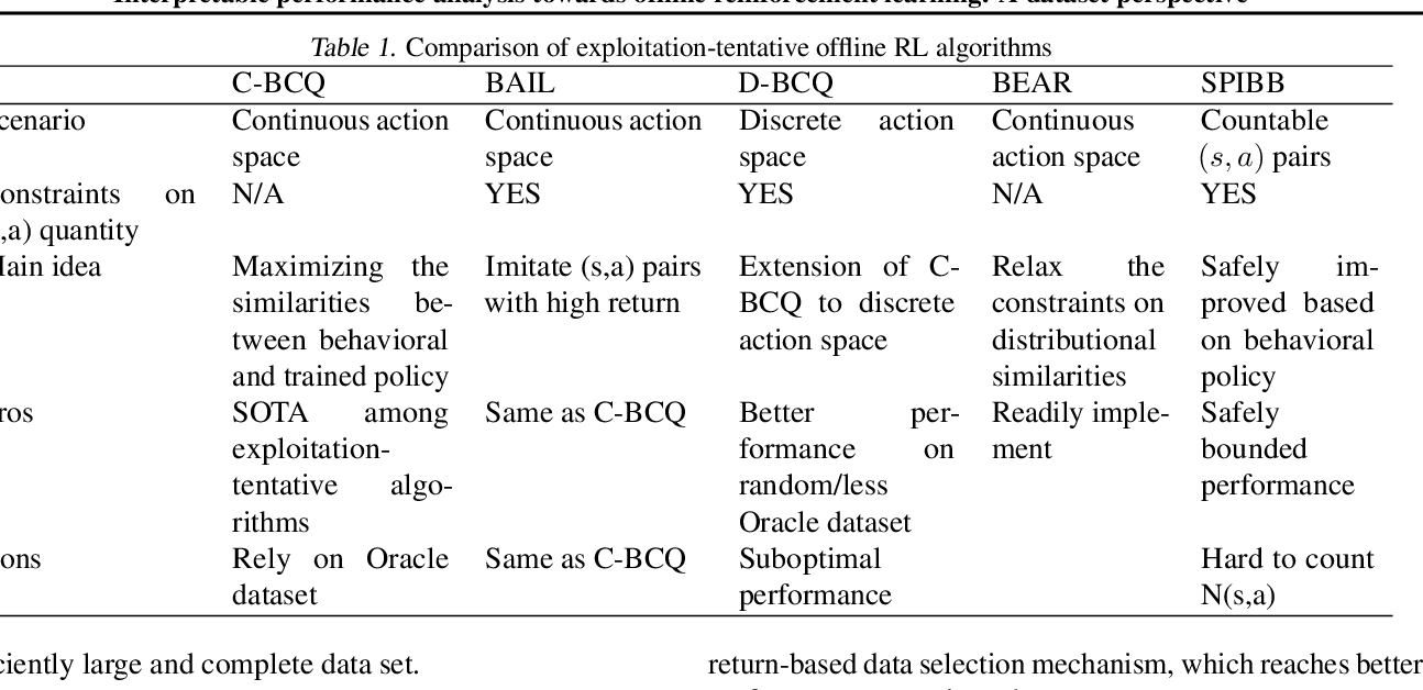 Figure 1 for Interpretable performance analysis towards offline reinforcement learning: A dataset perspective