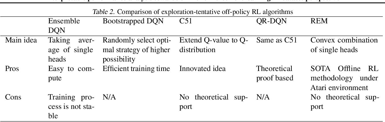 Figure 3 for Interpretable performance analysis towards offline reinforcement learning: A dataset perspective