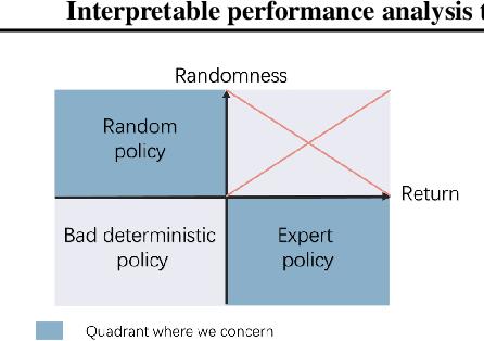 Figure 2 for Interpretable performance analysis towards offline reinforcement learning: A dataset perspective