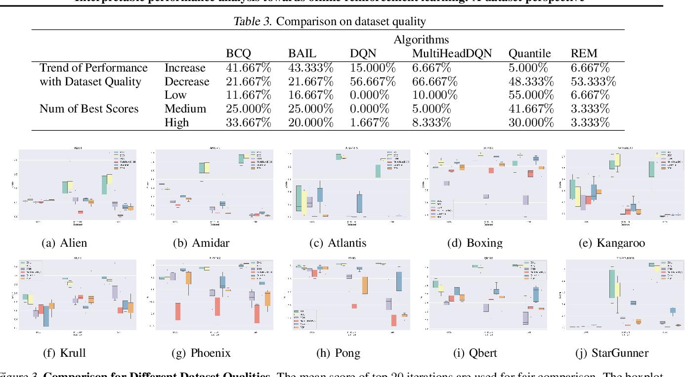 Figure 4 for Interpretable performance analysis towards offline reinforcement learning: A dataset perspective