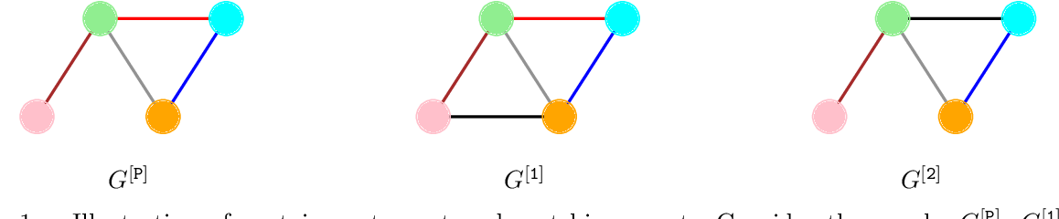 Figure 1 for Can graph neural networks count substructures?