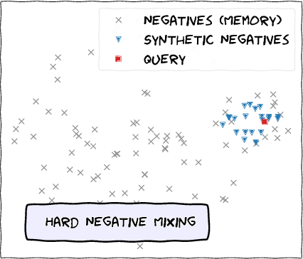 Figure 1 for Hard Negative Mixing for Contrastive Learning