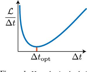 Figure 1 for Adaptive Skip Intervals: Temporal Abstraction for Recurrent Dynamical Models