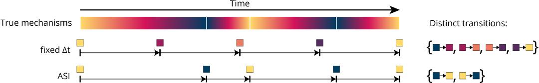 Figure 3 for Adaptive Skip Intervals: Temporal Abstraction for Recurrent Dynamical Models