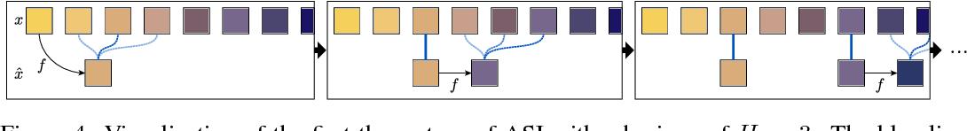 Figure 4 for Adaptive Skip Intervals: Temporal Abstraction for Recurrent Dynamical Models