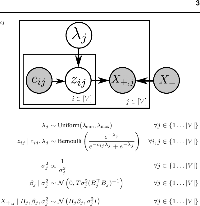 Figure 1 for Inferring Signaling Pathways with Probabilistic Programming