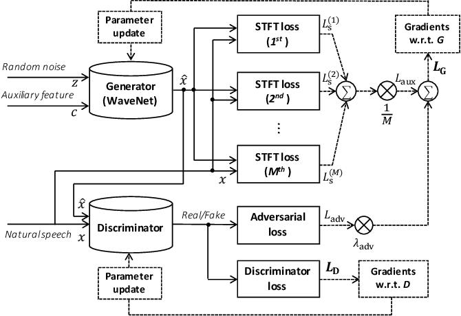 Figure 1 for Parallel WaveGAN: A fast waveform generation model based on generative adversarial networks with multi-resolution spectrogram