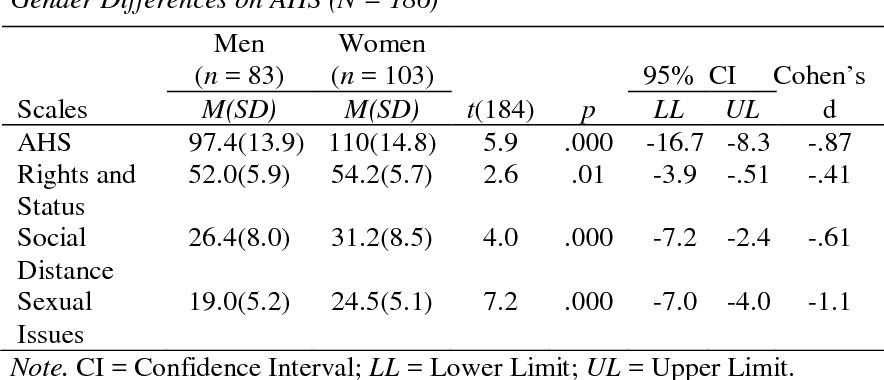 PDF] Measuring Attitudes toward Hijras in Pakistan: Gender and