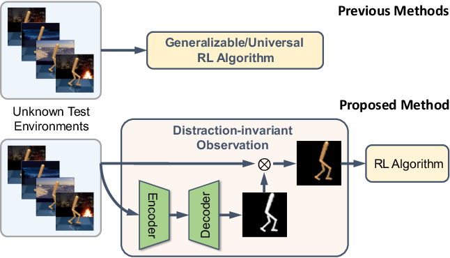Figure 1 for Unsupervised Visual Attention and Invariance for Reinforcement Learning