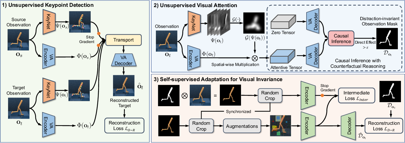 Figure 3 for Unsupervised Visual Attention and Invariance for Reinforcement Learning