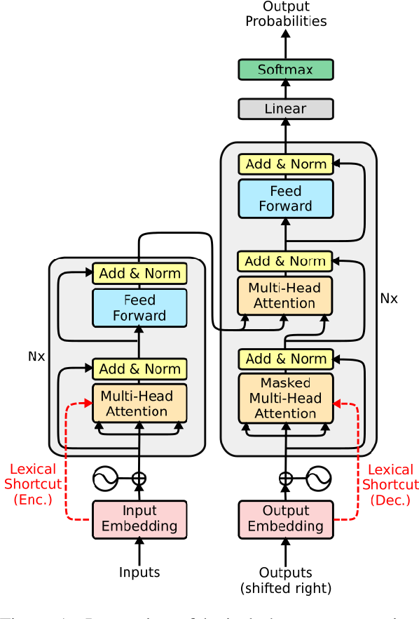 Figure 1 for Widening the Representation Bottleneck in Neural Machine Translation with Lexical Shortcuts