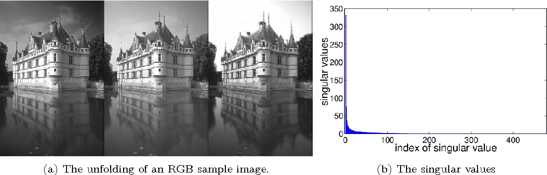 Figure 1 for Multilinear Map Layer: Prediction Regularization by Structural Constraint