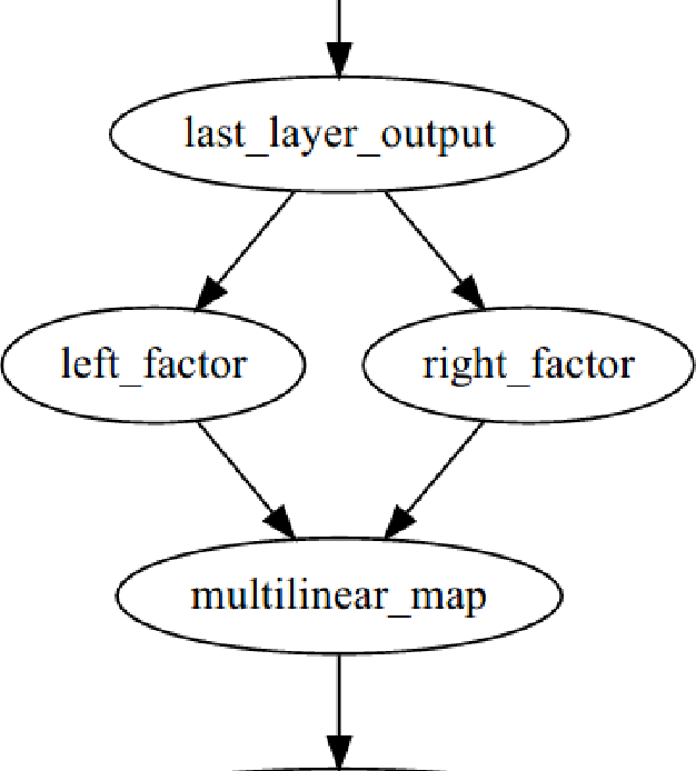 Figure 4 for Multilinear Map Layer: Prediction Regularization by Structural Constraint