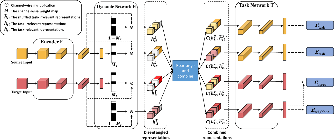 Figure 3 for Learning Task-oriented Disentangled Representations for Unsupervised Domain Adaptation