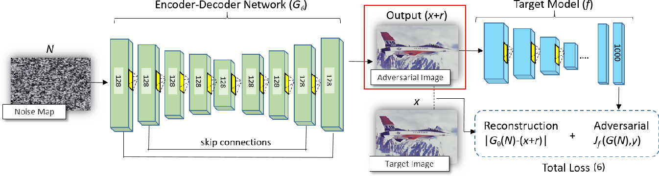 Figure 3 for Robust Synthesis of Adversarial Visual Examples Using a Deep Image Prior