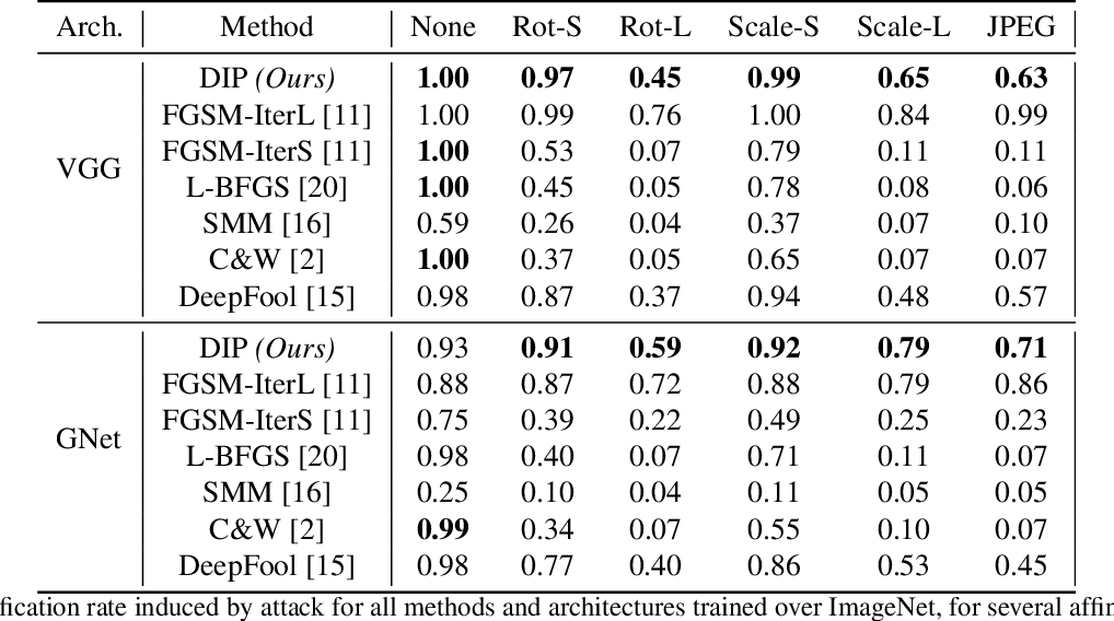 Figure 2 for Robust Synthesis of Adversarial Visual Examples Using a Deep Image Prior