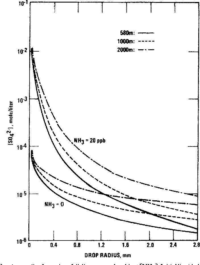 Figure 3 From Production Of Sulfate In Rain And Raindrops In