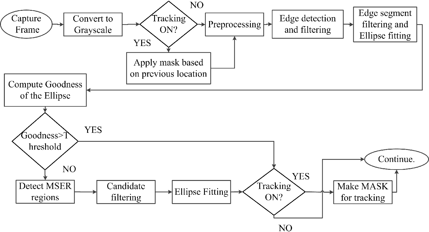 Figure 2 for ESCaF: Pupil Centre Localization Algorithm with Candidate Filtering