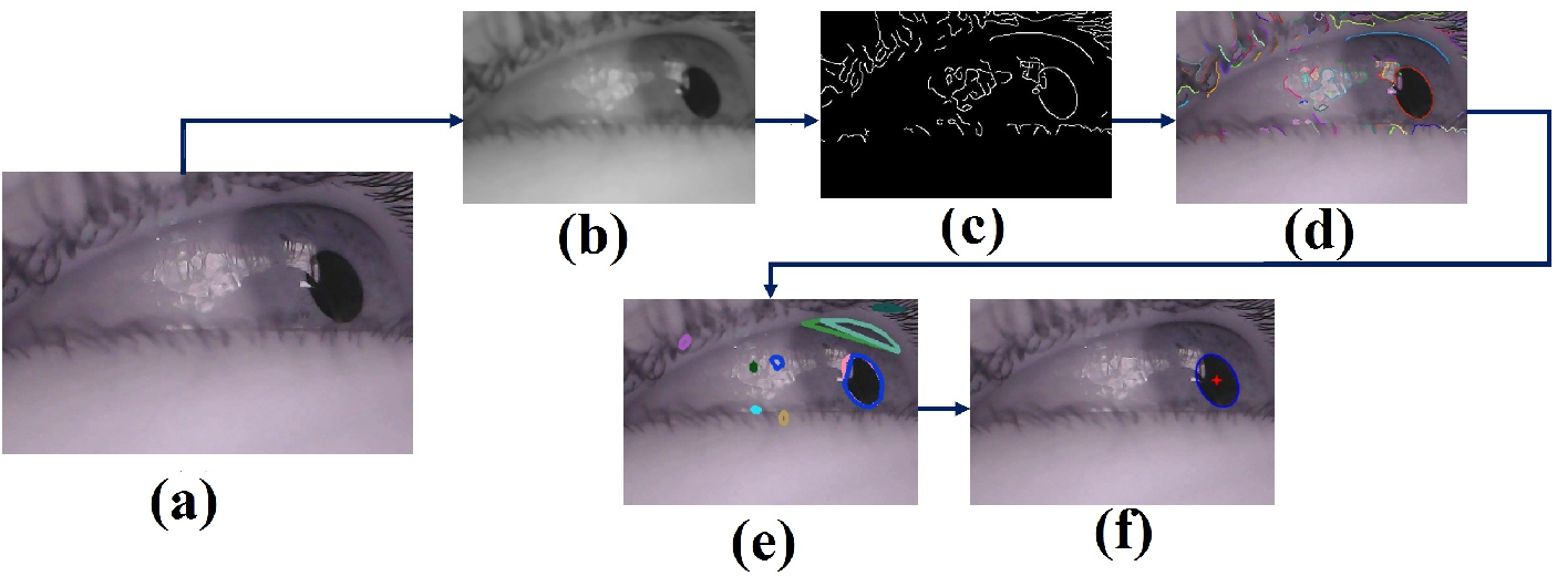 Figure 3 for ESCaF: Pupil Centre Localization Algorithm with Candidate Filtering