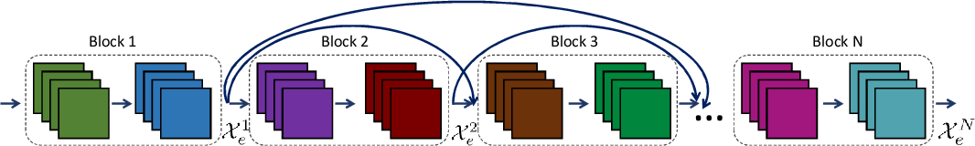 Figure 3 for Bi-Directional ConvLSTM U-Net with Densley Connected Convolutions
