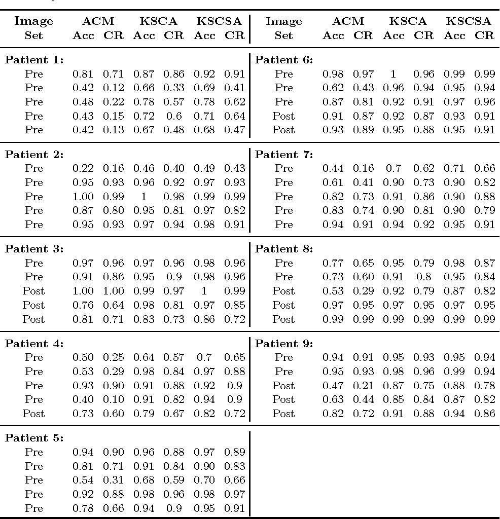 Figure 2 for Kernel Sparse Models for Automated Tumor Segmentation