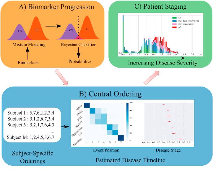 Figure 3 for Disease Progression Timeline Estimation for Alzheimer's Disease using Discriminative Event Based Modeling