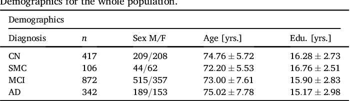 Figure 2 for Disease Progression Timeline Estimation for Alzheimer's Disease using Discriminative Event Based Modeling