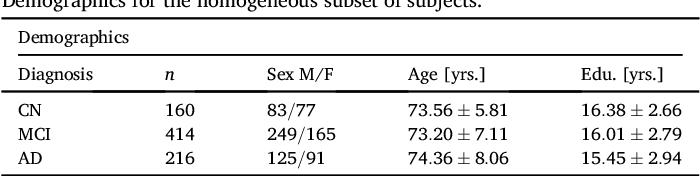 Figure 4 for Disease Progression Timeline Estimation for Alzheimer's Disease using Discriminative Event Based Modeling