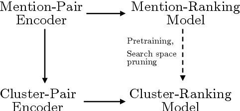 Figure 1 for Improving Coreference Resolution by Learning Entity-Level Distributed Representations