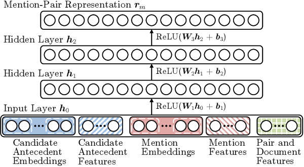 Figure 3 for Improving Coreference Resolution by Learning Entity-Level Distributed Representations