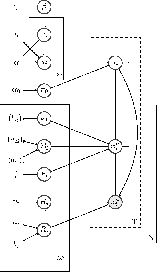 Figure 1 for Accelerometer based Activity Classification with Variational Inference on Sticky HDP-SLDS