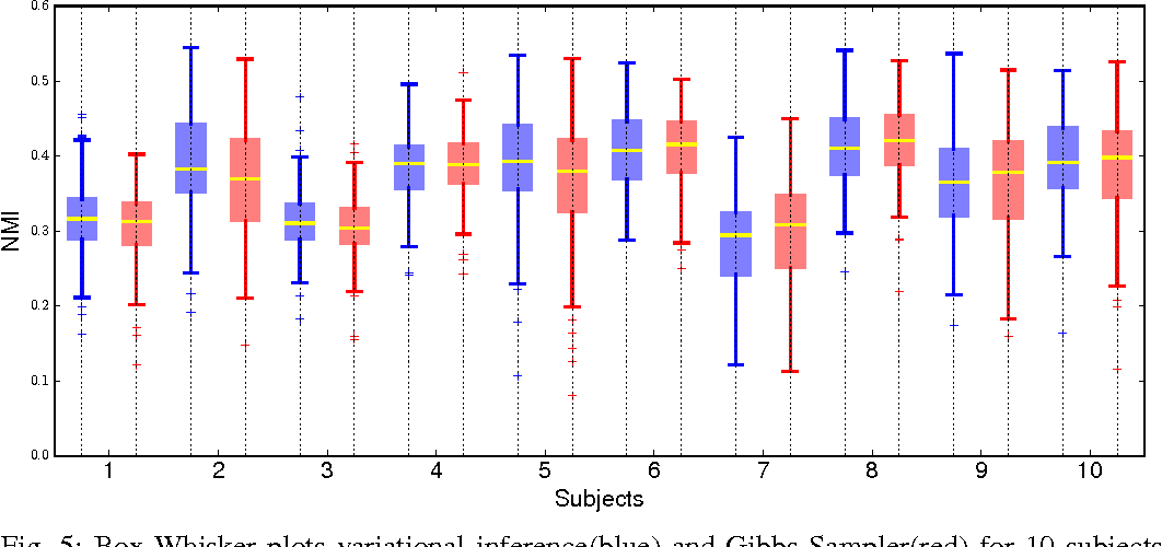 Figure 4 for Accelerometer based Activity Classification with Variational Inference on Sticky HDP-SLDS