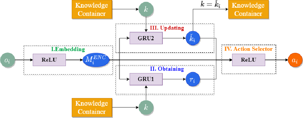 Figure 3 for Network-wide traffic signal control optimization using a multi-agent deep reinforcement learning