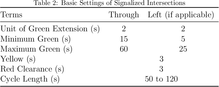 Figure 4 for Network-wide traffic signal control optimization using a multi-agent deep reinforcement learning