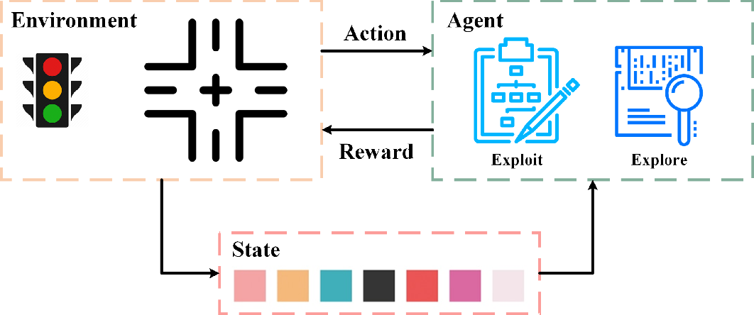 Figure 1 for Network-wide traffic signal control optimization using a multi-agent deep reinforcement learning