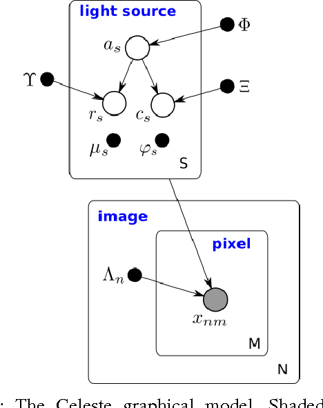 Figure 2 for Learning an Astronomical Catalog of the Visible Universe through Scalable Bayesian Inference