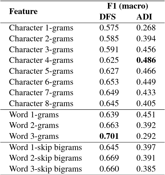 Figure 1 for Classifier Ensembles for Dialect and Language Variety Identification