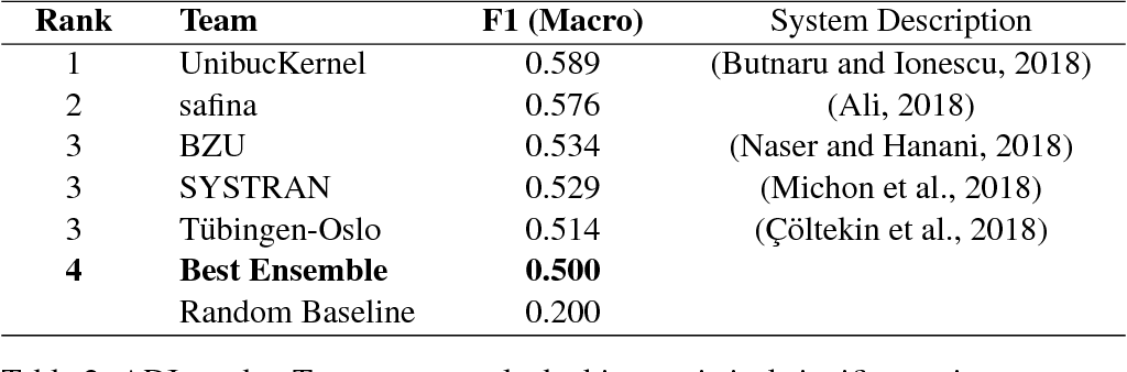 Figure 3 for Classifier Ensembles for Dialect and Language Variety Identification