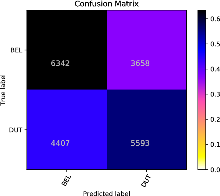 Figure 4 for Classifier Ensembles for Dialect and Language Variety Identification