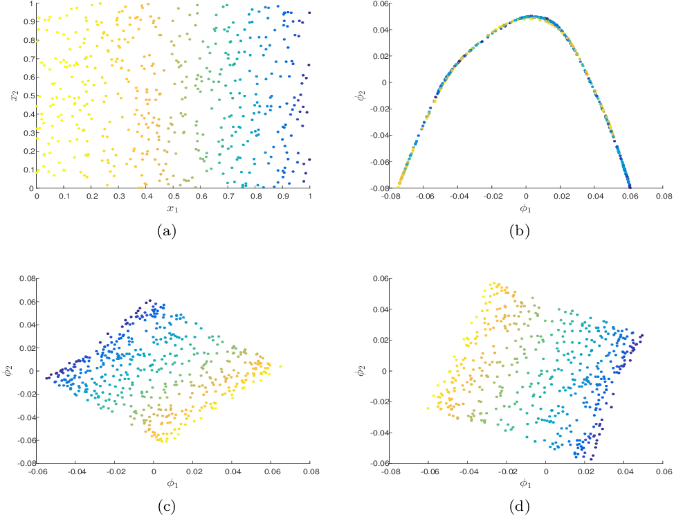 Figure 3 for Mahalanonbis Distance Informed by Clustering