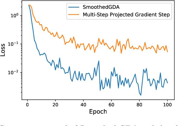 Figure 2 for A Single-Loop Smoothed Gradient Descent-Ascent Algorithm for Nonconvex-Concave Min-Max Problems