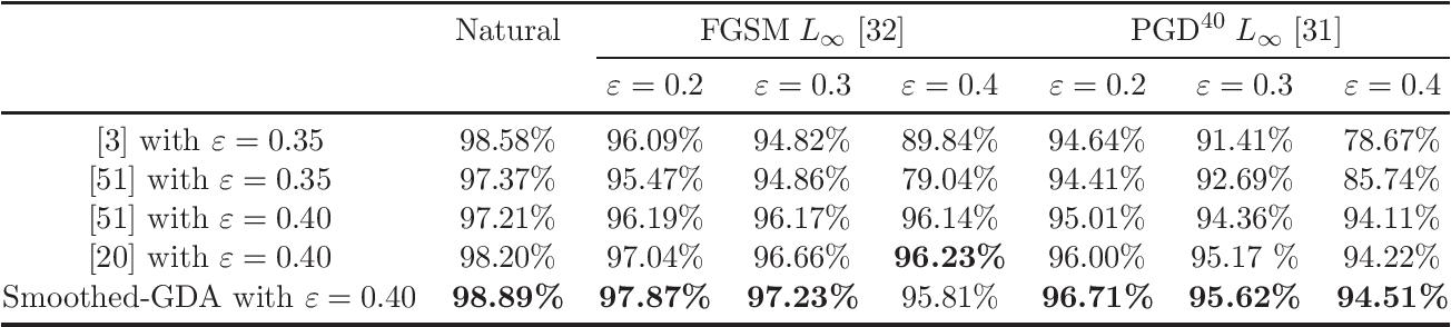 Figure 3 for A Single-Loop Smoothed Gradient Descent-Ascent Algorithm for Nonconvex-Concave Min-Max Problems