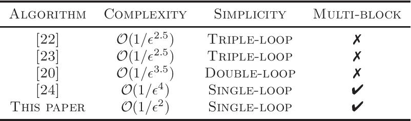 Figure 1 for A Single-Loop Smoothed Gradient Descent-Ascent Algorithm for Nonconvex-Concave Min-Max Problems