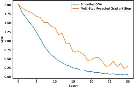 Figure 4 for A Single-Loop Smoothed Gradient Descent-Ascent Algorithm for Nonconvex-Concave Min-Max Problems