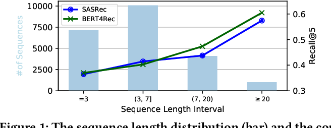 Figure 1 for Augmenting Sequential Recommendation with Pseudo-Prior Items via Reversely Pre-training Transformer